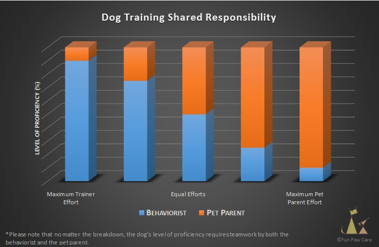 Dog Training Shared Responsibility